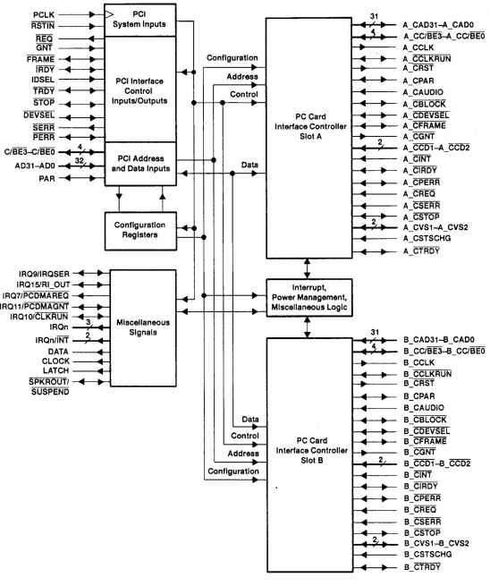 main memory controller