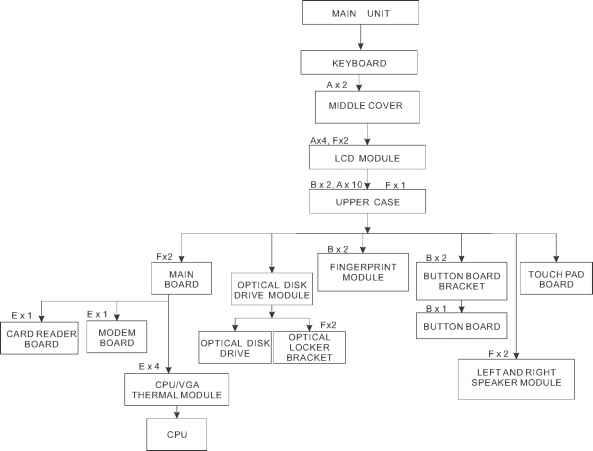 removing the hard disk drive module acer ferrari 1100 Hard Disk Diagram hard disk flow chart